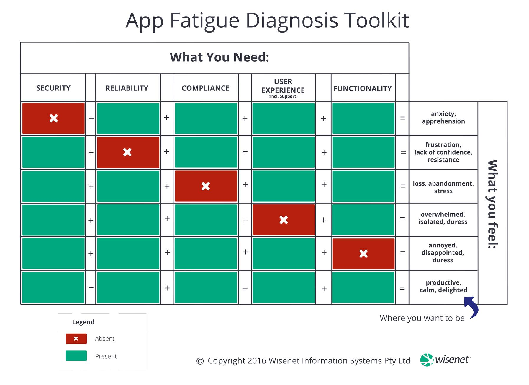 App_Fatigue_Diagnosis_Toolkit_by_Wisenet.jpg