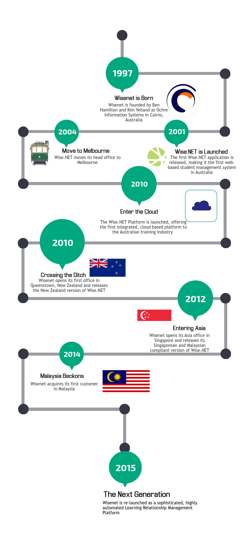 Learn about Wisenet's journey that began in 1997!