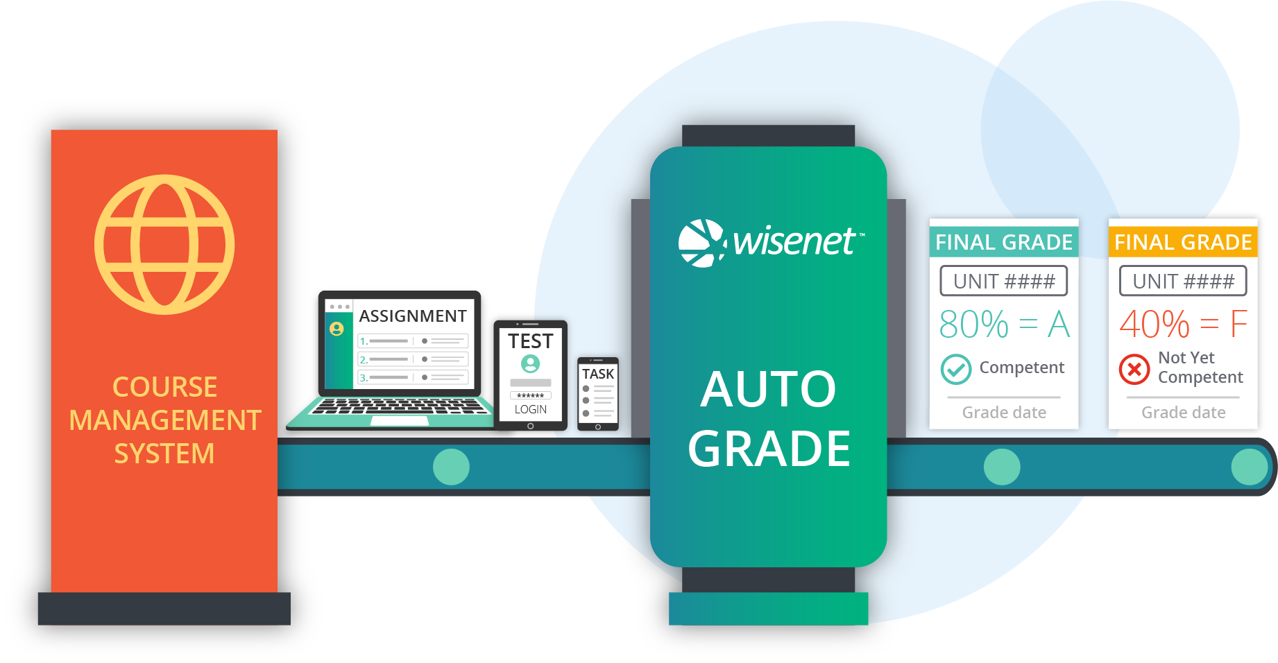 eLearning & Auto Grade